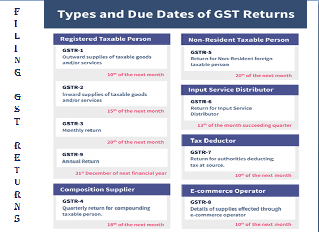 Action plan for GST Return Filing