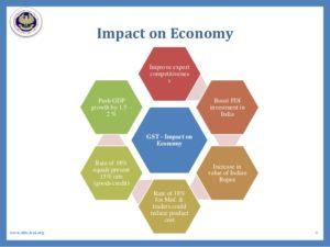 GST impact on Indian Economy